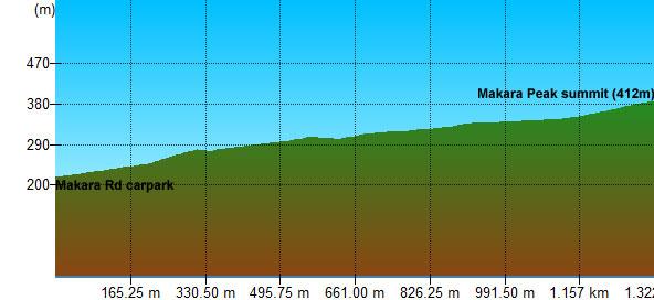 Makara Peak-2d.jpg